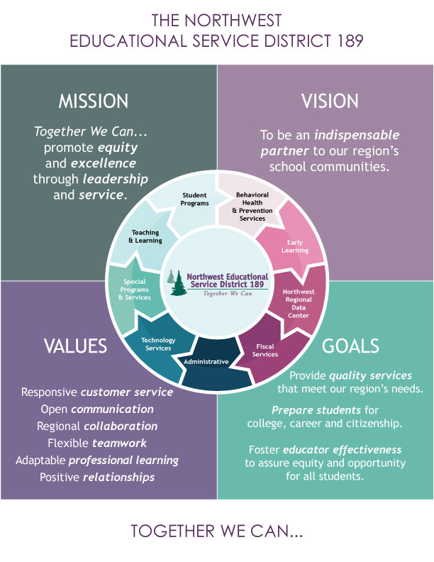 Mission, Vision, Values, Goals Graphic